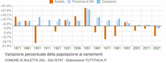 Grafico variazione percentuale della popolazione Comune di Auletta (SA)