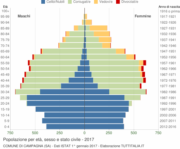 Grafico Popolazione per età, sesso e stato civile Comune di Campagna (SA)