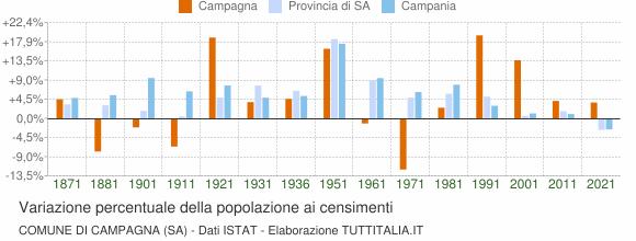 Grafico variazione percentuale della popolazione Comune di Campagna (SA)