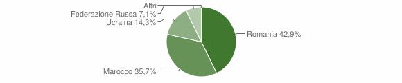 Grafico cittadinanza stranieri - Casalduni 2019