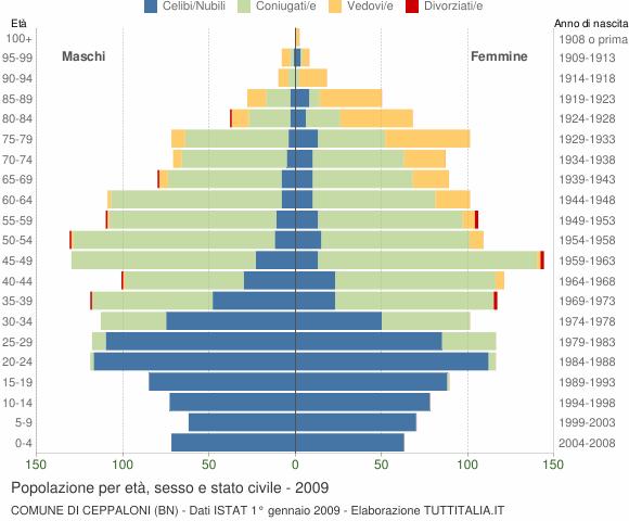 Grafico Popolazione per età, sesso e stato civile Comune di Ceppaloni (BN)