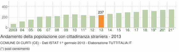 Grafico andamento popolazione stranieri Comune di Curti (CE)