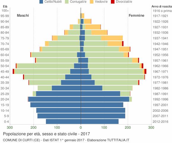 Grafico Popolazione per età, sesso e stato civile Comune di Curti (CE)