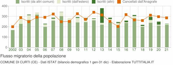Flussi migratori della popolazione Comune di Curti (CE)