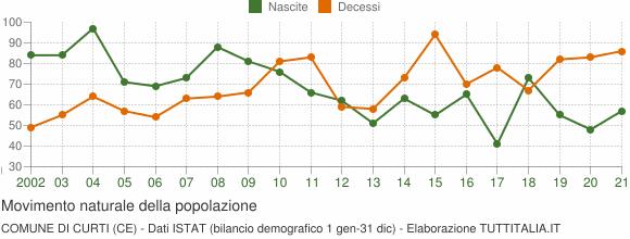 Grafico movimento naturale della popolazione Comune di Curti (CE)