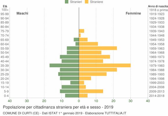 Grafico cittadini stranieri - Curti 2019