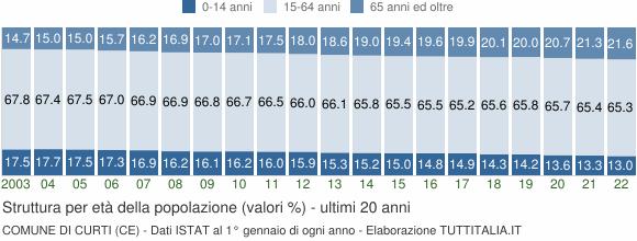 Grafico struttura della popolazione Comune di Curti (CE)