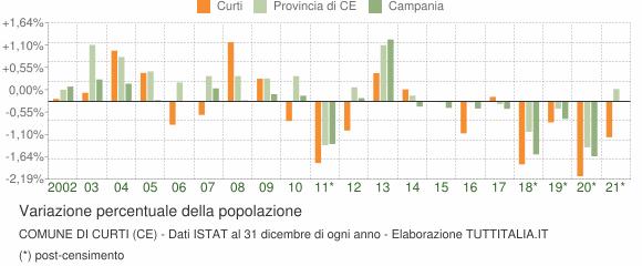 Variazione percentuale della popolazione Comune di Curti (CE)