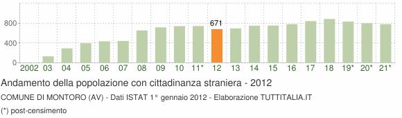 Grafico andamento popolazione stranieri Comune di Montoro (AV)