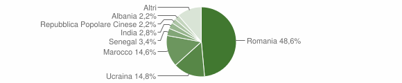 Grafico cittadinanza stranieri - Montoro 2012