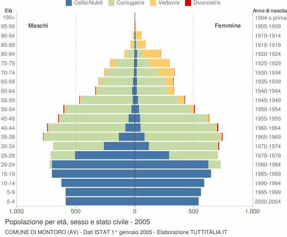 Grafico Popolazione per età, sesso e stato civile Comune di Montoro (AV)