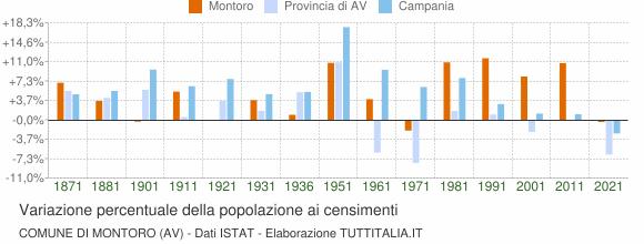 Grafico variazione percentuale della popolazione Comune di Montoro (AV)
