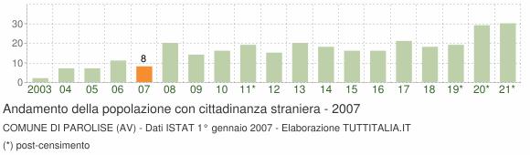Grafico andamento popolazione stranieri Comune di Parolise (AV)