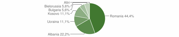 Grafico cittadinanza stranieri - Parolise 2018