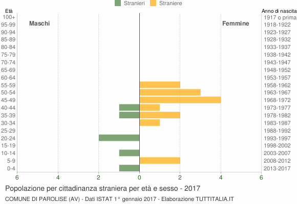 Grafico cittadini stranieri - Parolise 2017