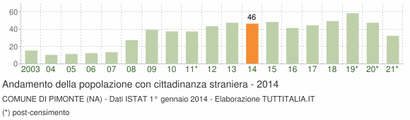 Grafico andamento popolazione stranieri Comune di Pimonte (NA)