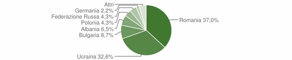 Grafico cittadinanza stranieri - Pimonte 2014