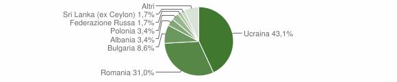 Grafico cittadinanza stranieri - Pimonte 2019
