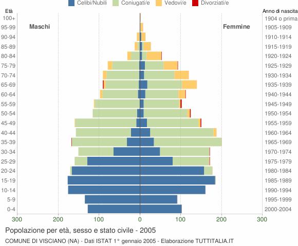 Grafico Popolazione per età, sesso e stato civile Comune di Visciano (NA)
