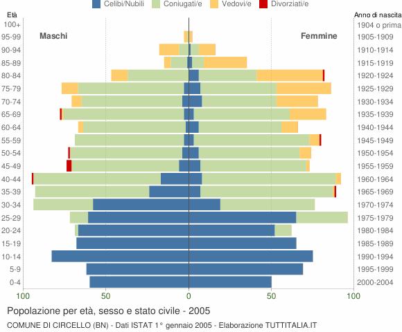 Grafico Popolazione per età, sesso e stato civile Comune di Circello (BN)