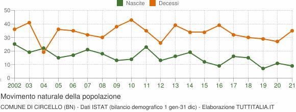 Grafico movimento naturale della popolazione Comune di Circello (BN)