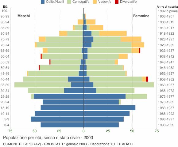 Grafico Popolazione per età, sesso e stato civile Comune di Lapio (AV)