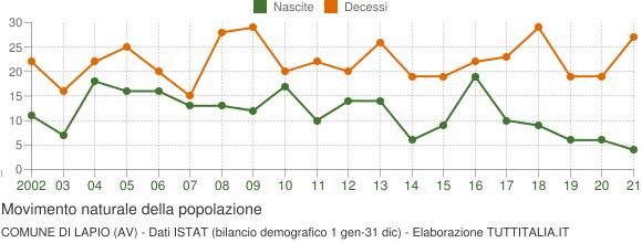 Grafico movimento naturale della popolazione Comune di Lapio (AV)