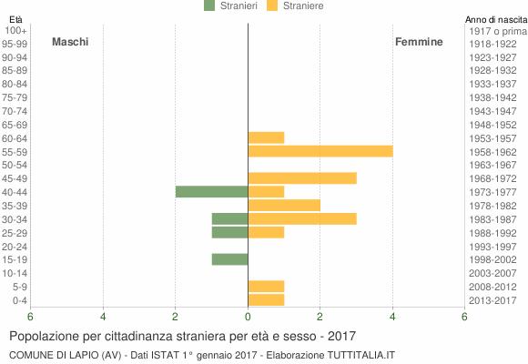 Grafico cittadini stranieri - Lapio 2017