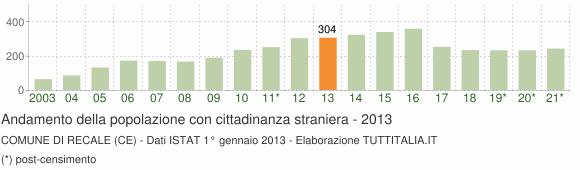 Grafico andamento popolazione stranieri Comune di Recale (CE)