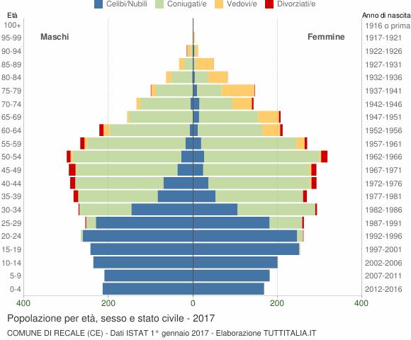 Grafico Popolazione per età, sesso e stato civile Comune di Recale (CE)