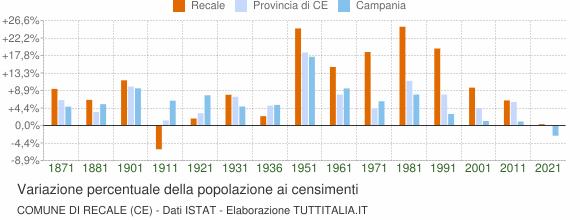 Grafico variazione percentuale della popolazione Comune di Recale (CE)