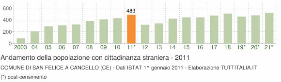 Grafico andamento popolazione stranieri Comune di San Felice a Cancello (CE)