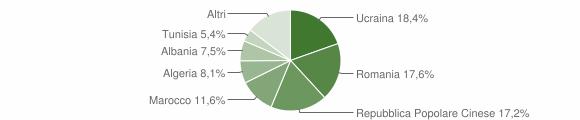 Grafico cittadinanza stranieri - San Felice a Cancello 2011