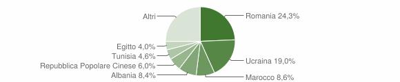 Grafico cittadinanza stranieri - San Felice a Cancello 2019