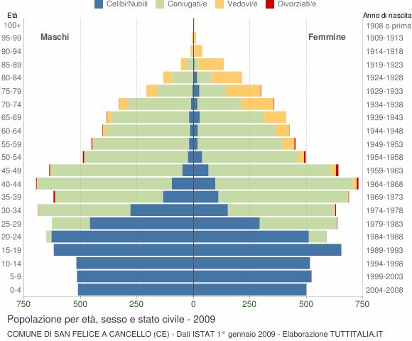 Grafico Popolazione per età, sesso e stato civile Comune di San Felice a Cancello (CE)