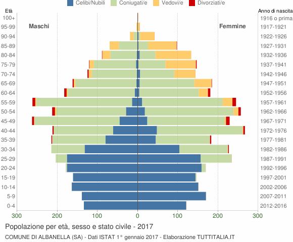 Grafico Popolazione per età, sesso e stato civile Comune di Albanella (SA)
