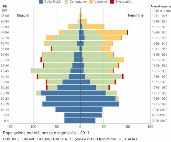 Grafico Popolazione per età, sesso e stato civile Comune di Calabritto (AV)