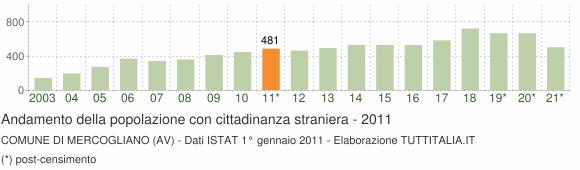 Grafico andamento popolazione stranieri Comune di Mercogliano (AV)