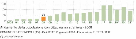 Grafico andamento popolazione stranieri Comune di Paternopoli (AV)