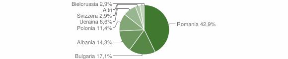 Grafico cittadinanza stranieri - Paternopoli 2008