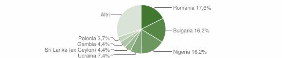 Grafico cittadinanza stranieri - Paternopoli 2018