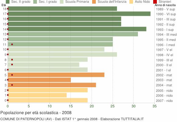 Grafico Popolazione in età scolastica - Paternopoli 2008