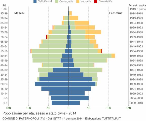 Grafico Popolazione per età, sesso e stato civile Comune di Paternopoli (AV)