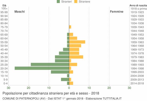 Grafico cittadini stranieri - Paternopoli 2018