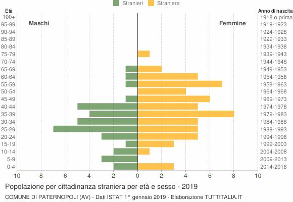 Grafico cittadini stranieri - Paternopoli 2019