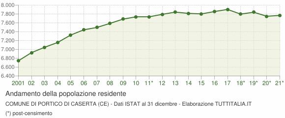 Andamento popolazione Comune di Portico di Caserta (CE)