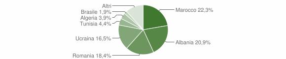Grafico cittadinanza stranieri - Portico di Caserta 2019