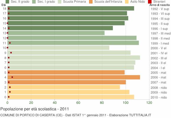 Grafico Popolazione in età scolastica - Portico di Caserta 2011