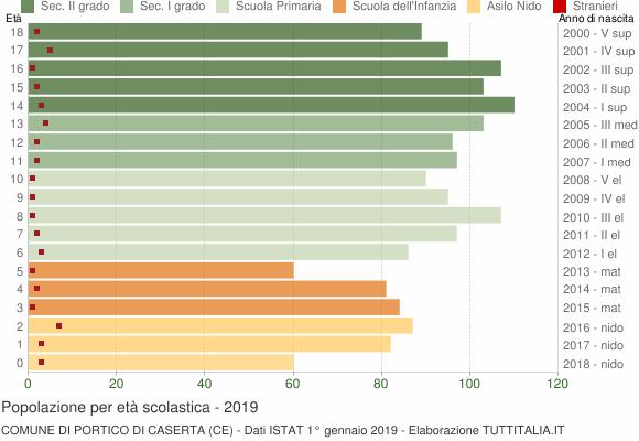 Grafico Popolazione in età scolastica - Portico di Caserta 2019