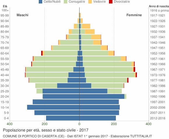 Grafico Popolazione per età, sesso e stato civile Comune di Portico di Caserta (CE)
